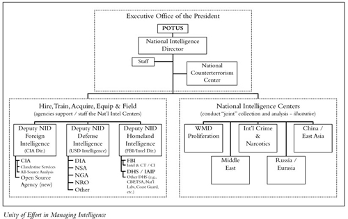 News Details: The DNI's Open Source Center: An Organizational ...