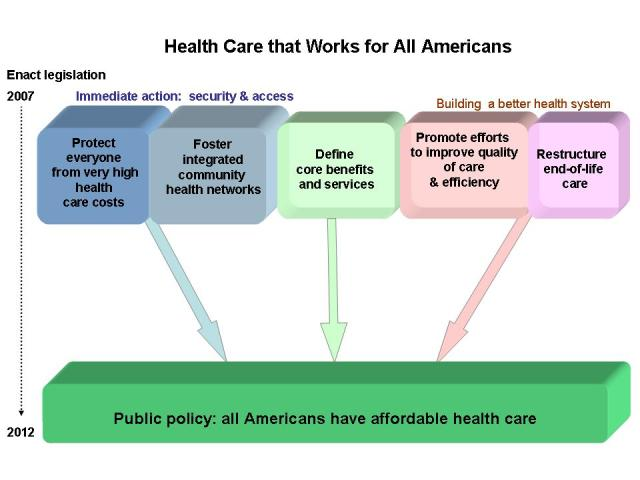 Citizens' Health Care Working Group: Recommendations