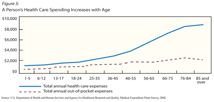 3 graph showing increas of a persons health care spending with age