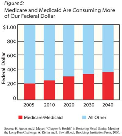 medicaid graph. 5: graph showing that Medicare