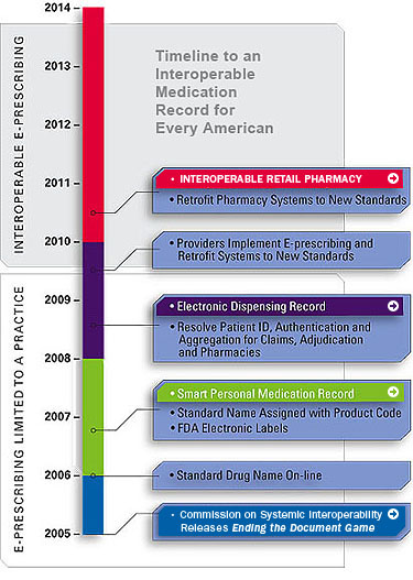 healthcare information system timeline Health informatics is the appropriate and innovative application of the concepts and technologies of the  healthcare information and management systems society.