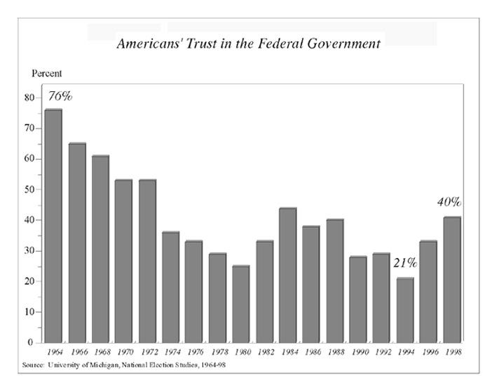 the results of the decline in the trust and confidence in the american government Never in the history of the gallup poll have the american people had less confidence decline of trust and confidence in government a result of the.